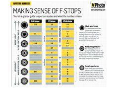 Understanding aperture f-stop chart: free photography cheat sheet