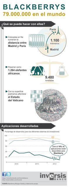 BlackBerrys 79.000.000 en el Mundo #infografia #infographic