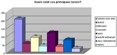 Jeunes culture et loisirs: les résultats de l'enquête de la JOC * Lainé IPA comes from here!