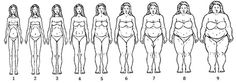 African American women body image scale. Photograph: Adapted with permission from Macmillan Publishers Ltd