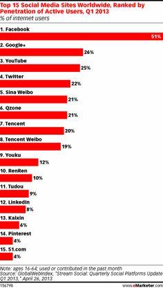 The Top 15 Social Networks Worldwide [STATS] http://www.mediabistro.com/alltwitter/top-social-networks-worldwide_b42350