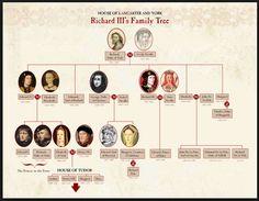 Richard III family Tree