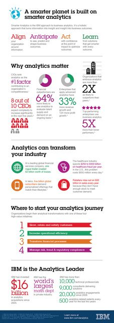 A smarter planet is built on smarter analytics.