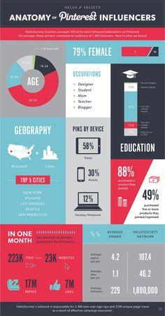 Anatomy of Pinterest influencers #infografia #infographic #socialmedia Internet Marketing Infographics courtesy  #PurposeAdvertising
