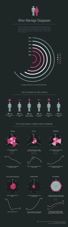 marriag disappear, graphic, student, california, chart, christmas eve, infograph, marriage, design