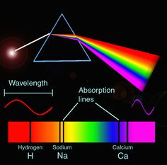 """Spectroscopy. The diagram shows what a spectrum is and how it may contain absorption lines. These lines can be matched up with those of substances known from laboratory tests. Annie Cannon once said that astronomical spectroscopy made it """"almost as if the distant stars had acquired speech."""""""