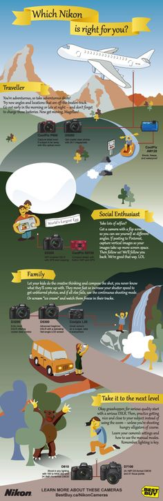 Find the right Nikon for you!