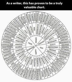 word chart