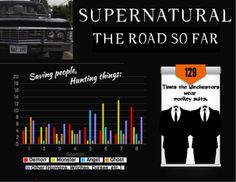click through. Amazing infographics of Supernatural seasons 1-8. The last time Dean ate pie was in Season 5!?!?!?