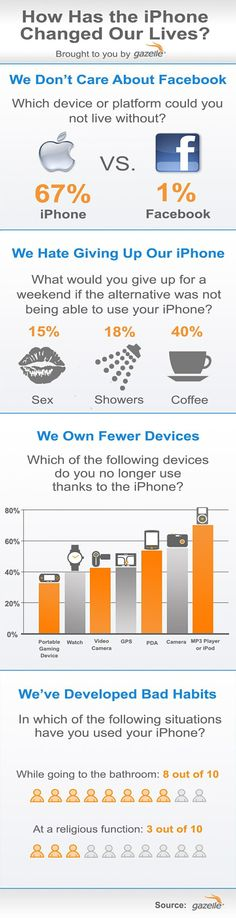 How has the iPhone changed our lives