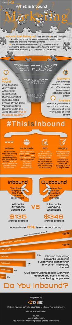 What is Inbound marketing? #inboundmarketing #infographics #modernista