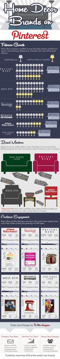 How 3 Brands Owned the Pinterest Home Decor Category [INFOGRAPHIC]  http://pinleague.com/pinterest-home-infographic/