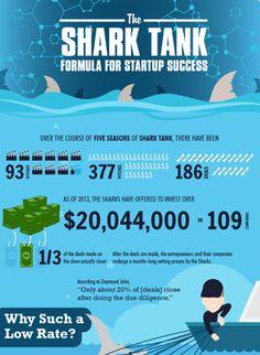 How to create infographics via Social Media Examiner