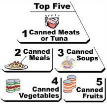 Top 5 non-perishable foods. colleg food, nonperish food