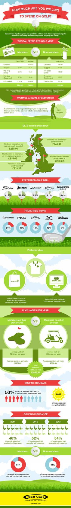 How much are you spending on golf? #golf #infographics #lorisgolfshoppe