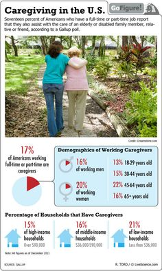 Caregiving in the US - 17% of Americans with a full- or part-time job are also caregivers for an elderly family member.