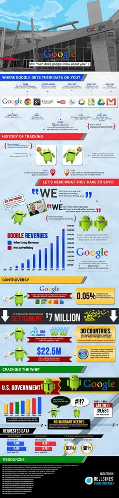 #INFOGRAPHIC: How Much Does Google Know About You