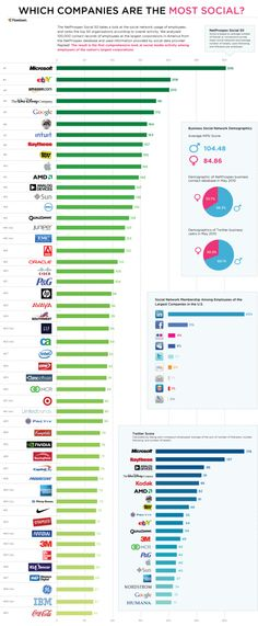 Which Companies are the Most Social?
