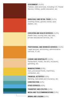 What we do for a living. Breakdown of all U.S. jobs, as of 2012.