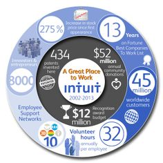 Fortune Magazine has ranked Intuit as No. 8 in its just-released list of Best Companies to work for in the United States, the company's best ranking ever. In addition, the magazine also included Intuit on its list of Top 10 Perks. The ranking marks Intuit's 13th consecutive appearance on the prestigious list. In addition, the company is one of just a handful of tech companies in the Silicon Valley to appear on the list for at least 13 years.