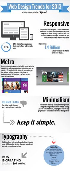 Web Design Trends for 2013 [Infographic]
