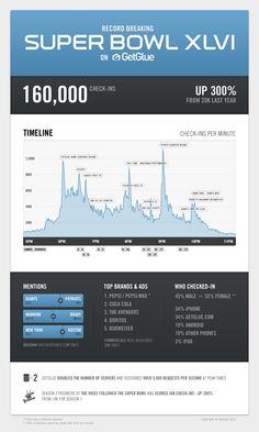 Super Bowl XLVI GetGlue check-ins (infographic)