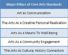 Arts Common Core