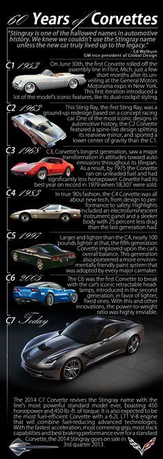 60 Years of Corvette as the 2014 Corvette Stingray rolls into LA on March 2