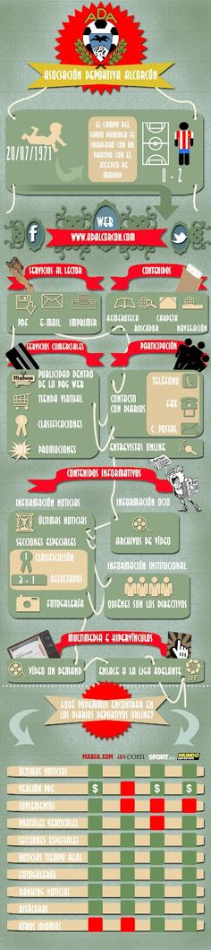Infografia para la clase Imagen Corporativa II sobre la web de la Asociacion Deportiva Alcorcon