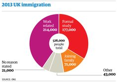 2013 UK immigration MT 'Heseltine: cut foreign students from figures to lower net migration' http://gu.com/p/4x2a7/tw