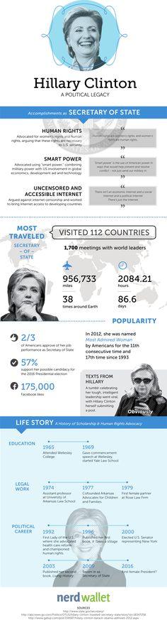 Hillary Clinton: A Political Legacy
