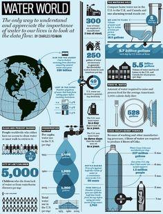 Water World [Infographic]