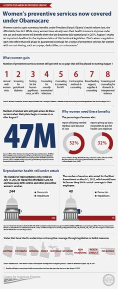 Womens' healthcare infographic.
