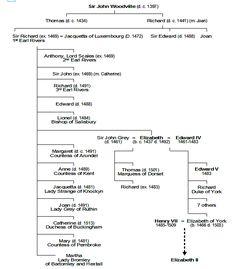 Woodville family tree