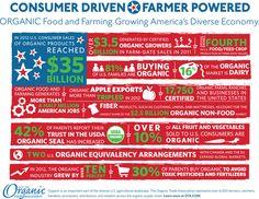 Consumer Driven Farmer Powered #organic