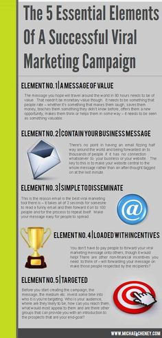 The 5 Essential Elements Of A Successful Viral Marketing Campaign