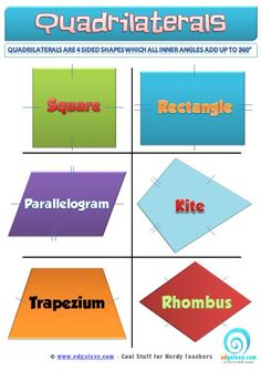 Free Classroom Poster:  Quadrilaterals - HOME - Edgalaxy: Where Education and Technology Meet.
