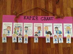 Daisy Kaper Chart