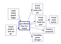 Thinking Maps - cause/effect