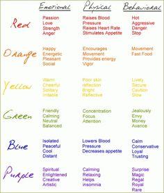 Psychology of Color by Lakhesys