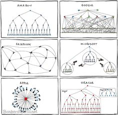 organisational charts