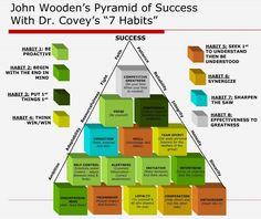 Pyramid of Success and & Habits