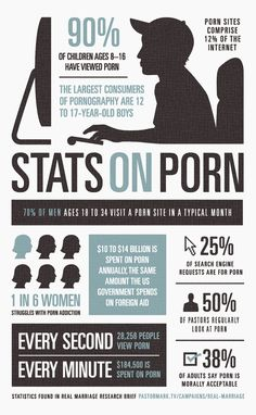 Stats on pornography