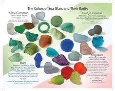 Colours of sea glass & their rarity!