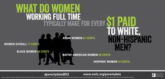 Closing the wage gap would put an average of $11,000 a year into women's pockets – money that could lift many American women and their families out of poverty. Wondering what the wage gap is in your state? Find out: http://www.nwlc.org/resource/wage-gap-state-rankings-2012