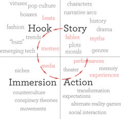 Gary Hayes explains Transmedia Storytelling