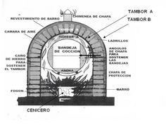 Construcción de horno hecho en barro :D