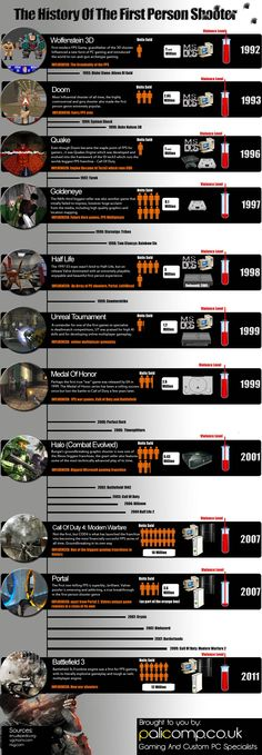 Arguably the most successful gaming genre of recent times, but where did it all begin? Our new infographic shows the full history of the FPS genre and