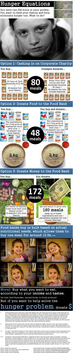 Hunger Equations (How Best to Help Food Banks)