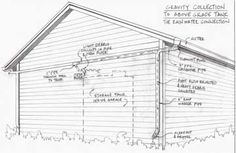 Gravity Flow Rainwater Collection System